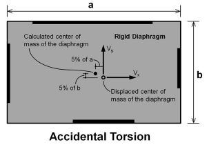 Is Amplification of Accidental Torsion Required in Response Spectrum